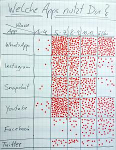 Umfrageergebnis zur Nutzung von Social-Media-Apps
